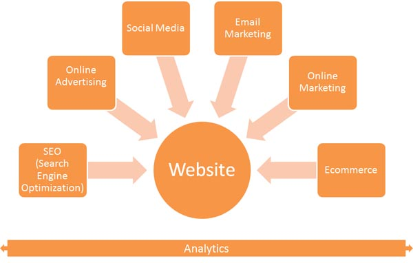 E-ffectiveWeb: email marketing, SEO, Online Advertising, Ecommerce, Social Media, Web Analytics